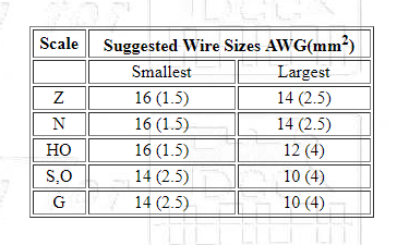 Recommended wire gauges by scale welcome to the nce information main dcc track bus wire size recommendations greentooth