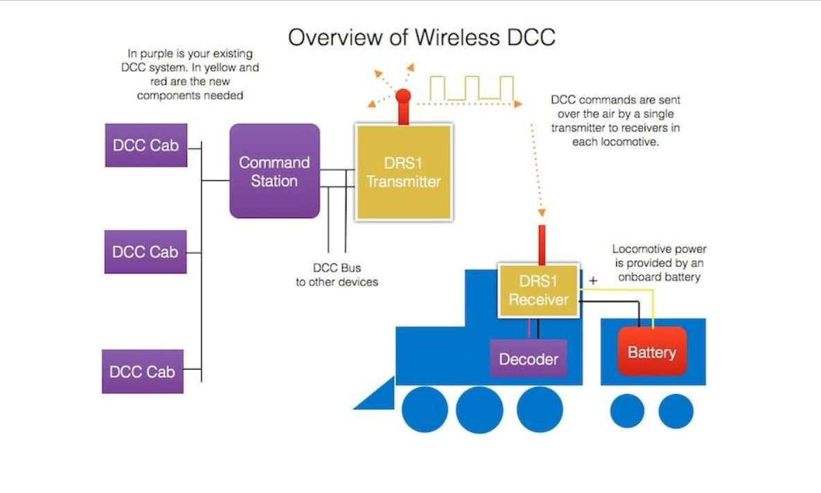 D13drj Dead Rail Decoder Retired Welcome To The Nce Wireless Diagram