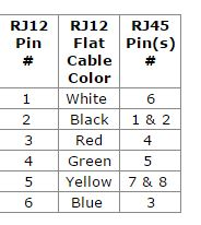 nce rj12 to rj45 pin out table